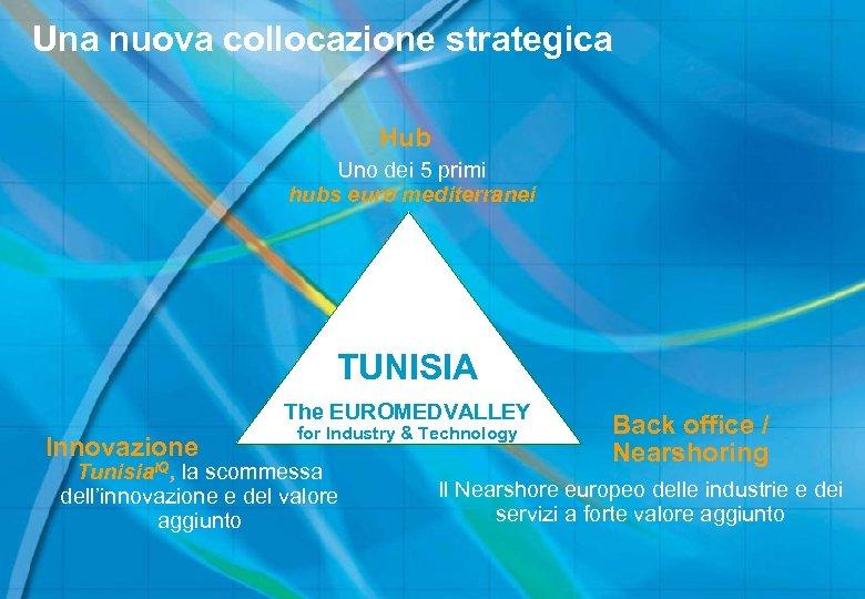 Una nuova collocazione strategica Hub Uno dei 5 primi hubs euro mediterranei TUNISIA The