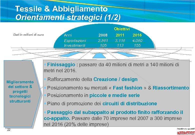 Tessile & Abbigliamento Orientamenti strategici (1/2) Obiettivi Dati in milioni di euro Anni Esportazioni