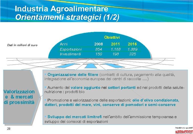 Industria Agroalimentare Orientamenti strategici (1/2) Obiettivi Dati in milioni di euro Anni Esportazioni Investimenti