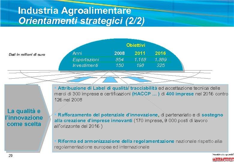Industria Agroalimentare Orientamenti strategici (2/2) Obiettivi Dati in milioni di euro Anni Esportazioni Investimenti