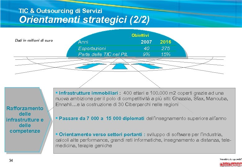 TIC & Outsourcing di Servizi Orientamenti strategici (2/2) Obiettivi Dati in milioni di euro