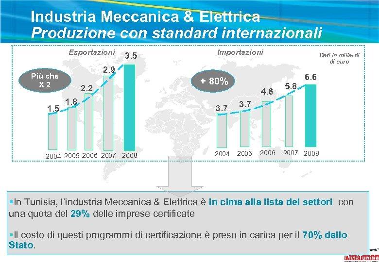 Industria Meccanica & Elettrica Produzione con standard internazionali Esportazioni Importazioni Dati in miliardi di