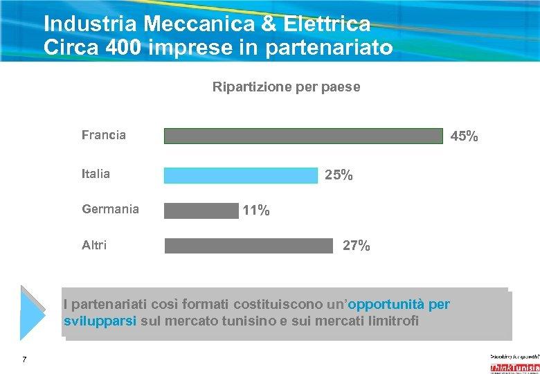 Industria Meccanica & Elettrica Circa 400 imprese in partenariato Ripartizione per paese 45% Francia