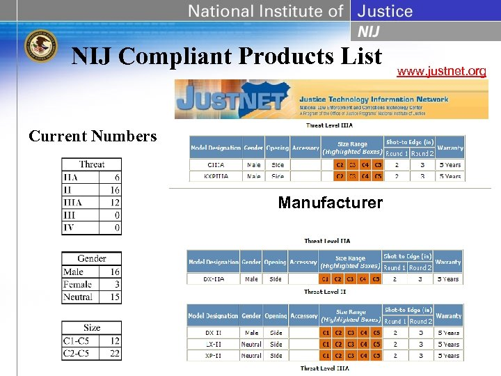 NIJ Compliant Products List Current Numbers Manufacturer www. justnet. org