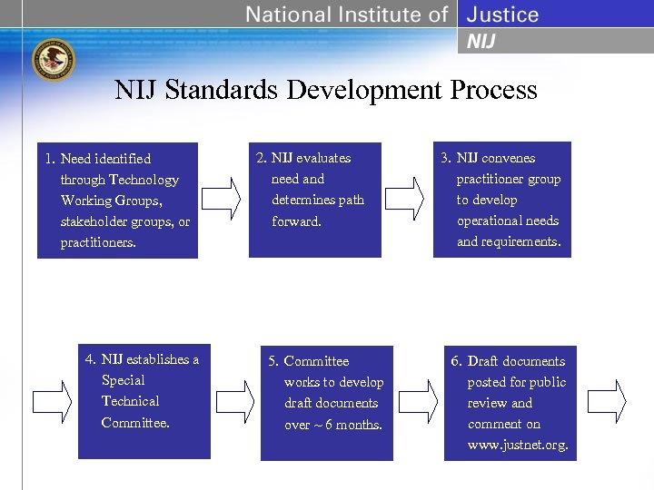 NIJ Standards Development Process 1. Need identified through Technology Working Groups, stakeholder groups, or