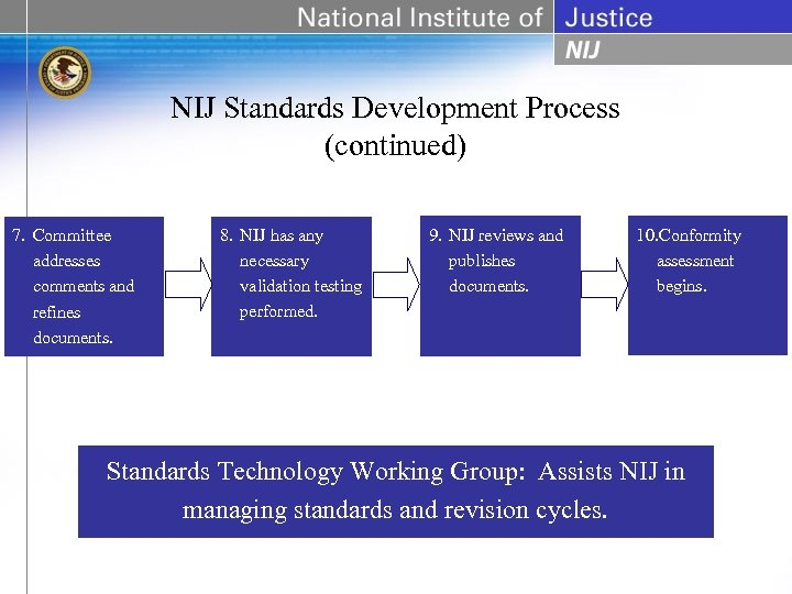 NIJ Standards Development Process (continued) 7. Committee addresses comments and refines documents. 8. NIJ