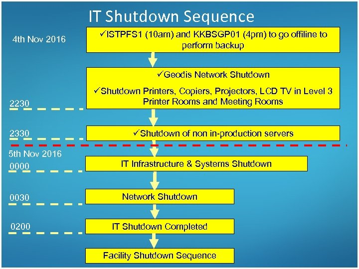 IT Shutdown Sequence 4 th Nov 2016 üISTPFS 1 (10 am) and KKBSGP 01
