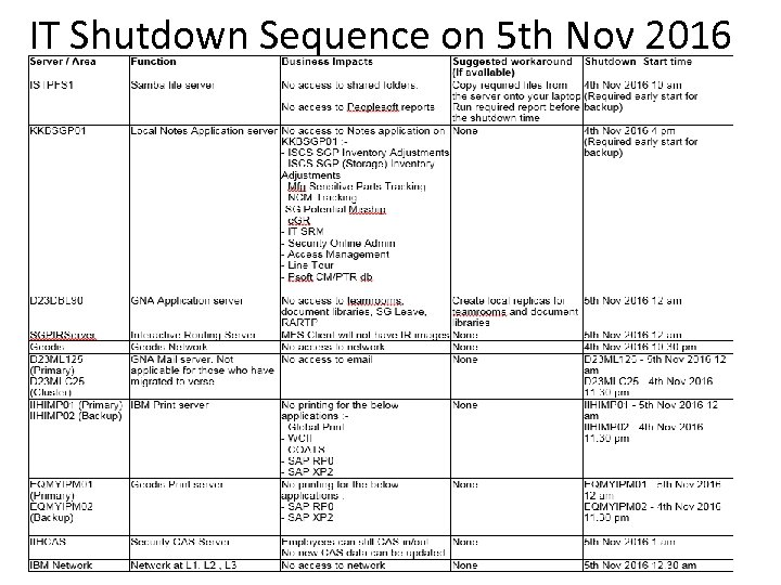 IT Shutdown Sequence on 5 th Nov 2016
