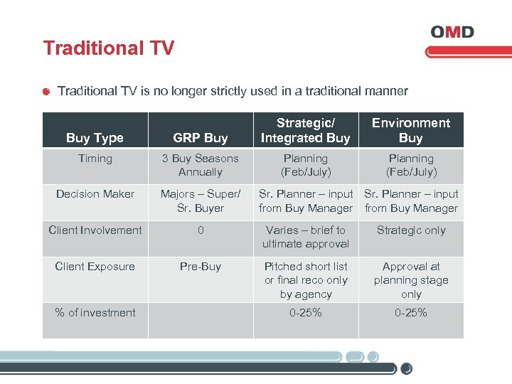 Traditional TV is no longer strictly used in a traditional manner Buy Type GRP