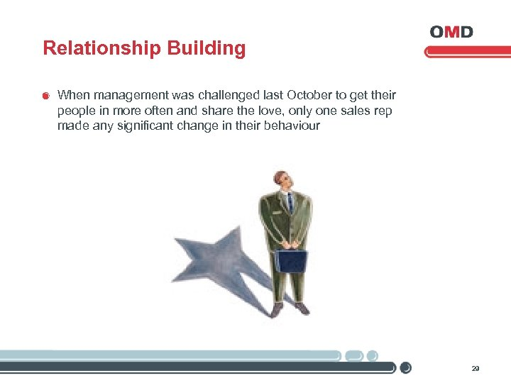 Relationship Building When management was challenged last October to get their people in more
