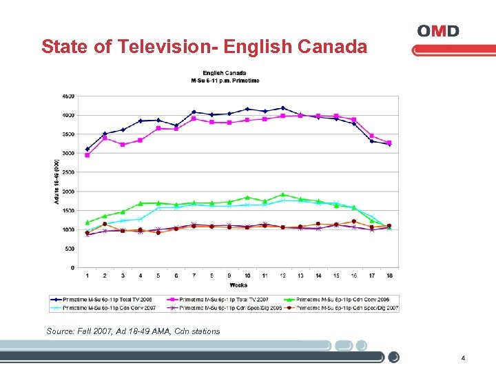 State of Television- English Canada Source: Fall 2007, Ad 18 -49 AMA, Cdn stations