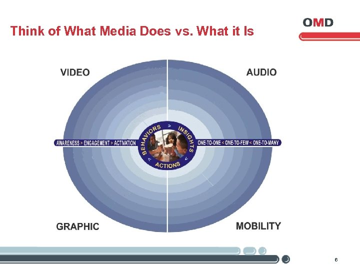 Think of What Media Does vs. What it Is 6