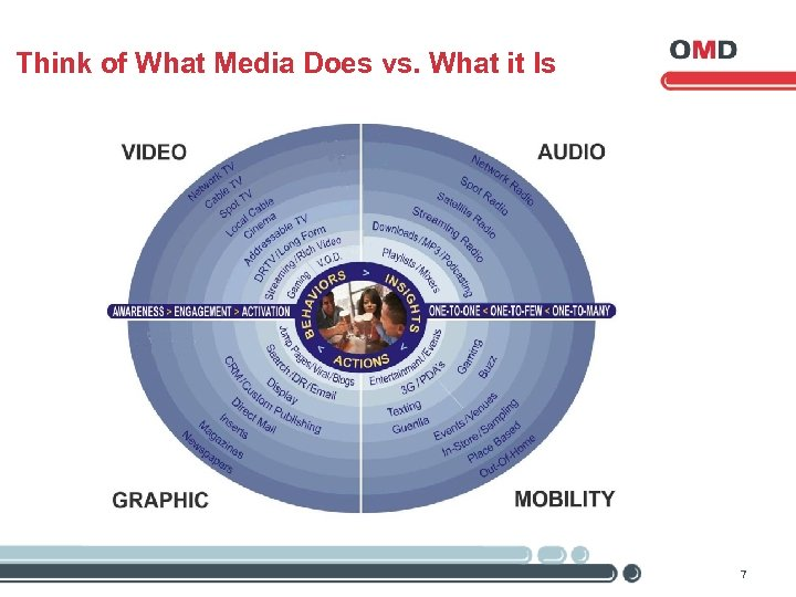Think of What Media Does vs. What it Is 7