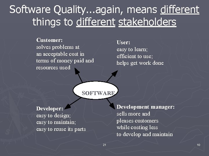 Software Quality. . . again, means different things to different stakeholders Customer: solves problems