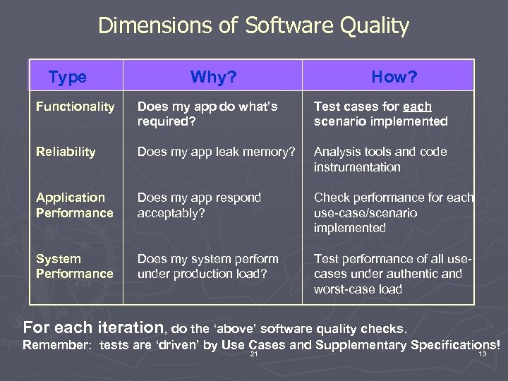 Dimensions of Software Quality Type Why? How? Functionality Does my app do what's required?