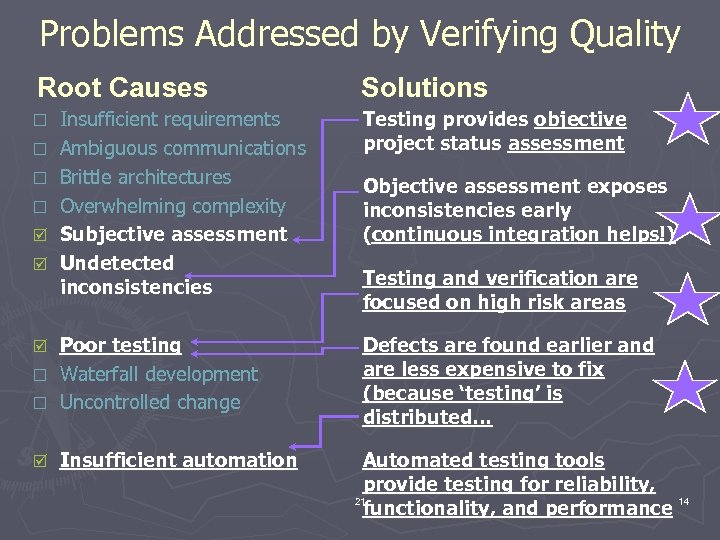 Problems Addressed by Verifying Quality Root Causes ¨ ¨ þ þ Insufficient requirements Ambiguous