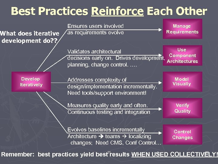 Best Practices Reinforce Each Other What does iterative development do? ? Ensures users involved