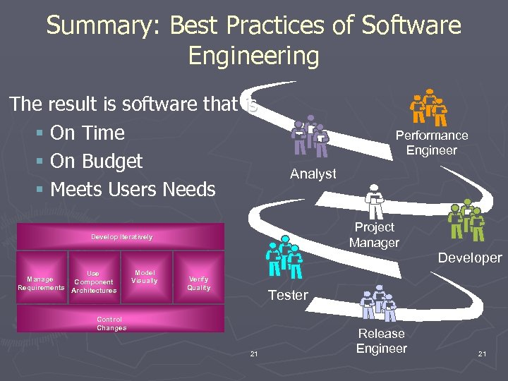 Summary: Best Practices of Software Engineering The result is software that is § On