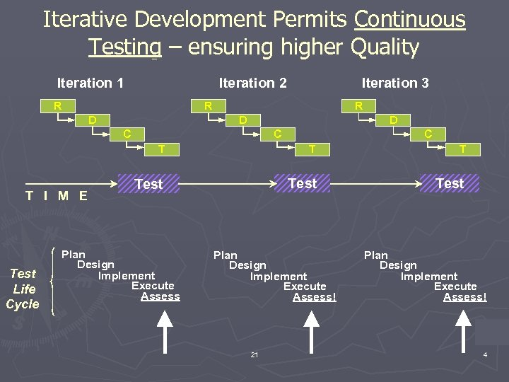 Iterative Development Permits Continuous Testing – ensuring higher Quality Iteration 1 Iteration 2 R