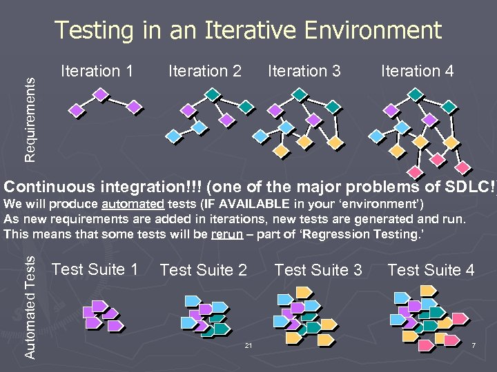 Requirements Testing in an Iterative Environment Iteration 1 Iteration 2 Iteration 3 Iteration 4