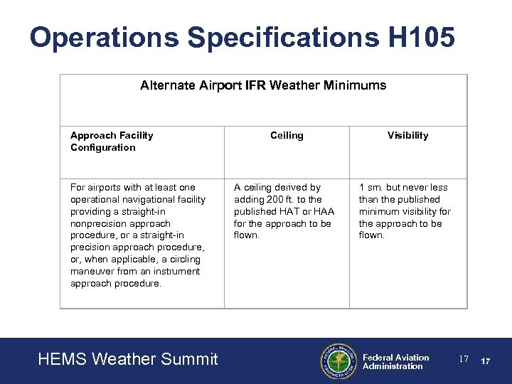 Operations Specifications H 105 Alternate Airport IFR Weather Minimums Approach Facility Configuration For airports