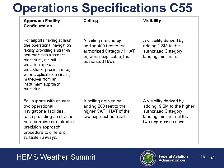 Operations Specifications C 55 Approach Facility Configuration Ceiling Visibility For airports having at