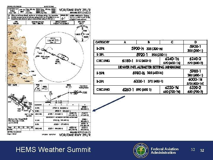 HEMS Weather Summit <Presentation Title – Change on Master Slide> <Date of Presentation –
