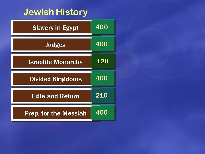 Jewish History Slavery in Egypt 400 Judges 400 Israelite Monarchy 120 Divided Kingdoms 400