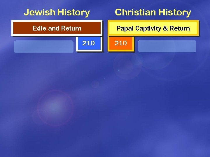 Jewish History Christian History Exile and Return Papal Captivity & Return 210