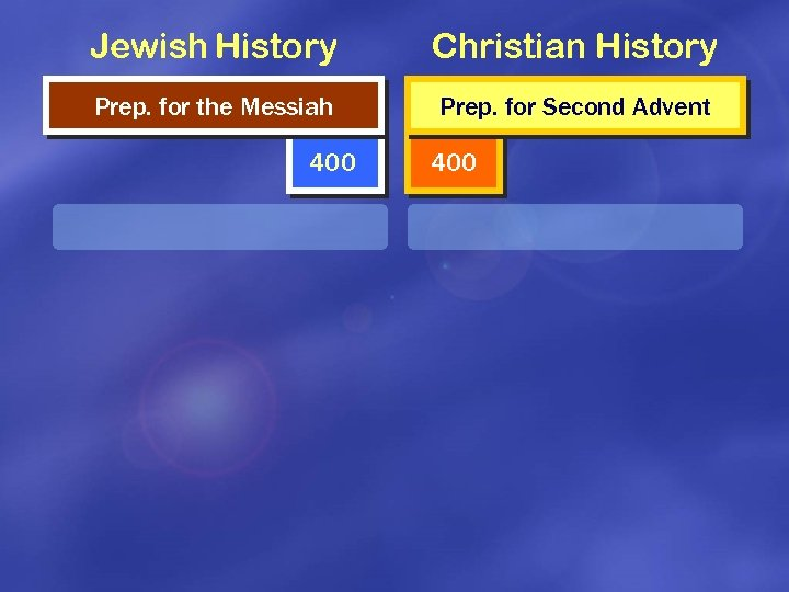 Jewish History Christian History Prep. for the Messiah Prep. for Second Advent 400
