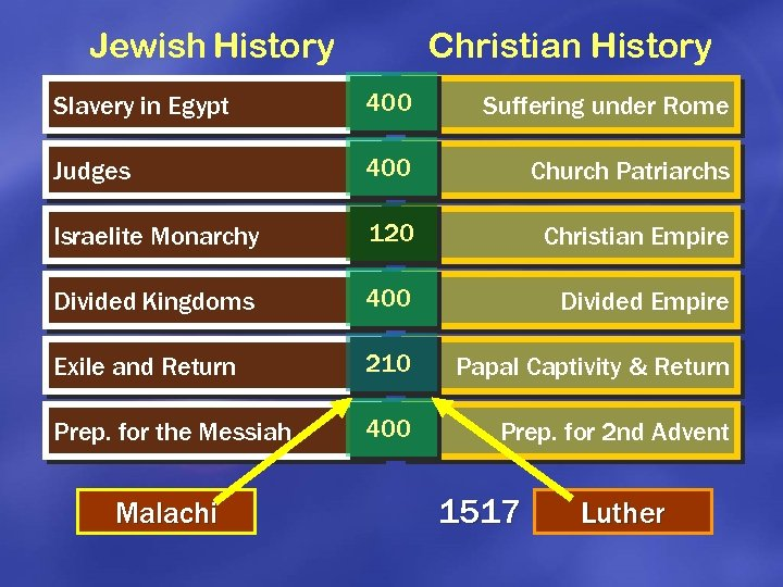 Jewish History Christian History Slavery in Egypt 400 Suffering under Rome Judges 400 Church