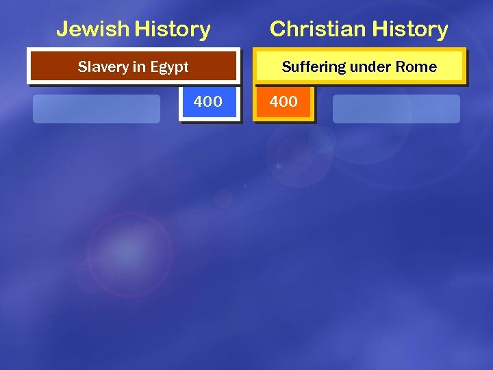 Jewish History Christian History Slavery in Egypt Suffering under Rome 400