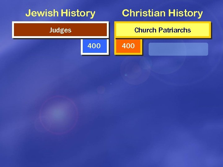Jewish History Christian History Judges Church Patriarchs 400