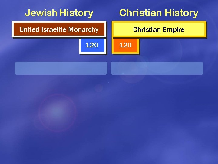 Jewish History Christian History United Israelite Monarchy Christian Empire 120
