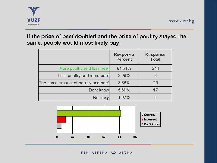 www. vuzf. bg If the price of beef doubled and the price of poultry