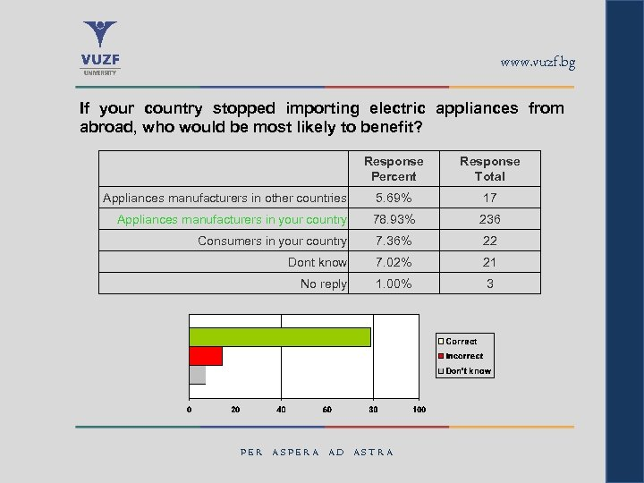 www. vuzf. bg If your country stopped importing electric appliances from abroad, who would