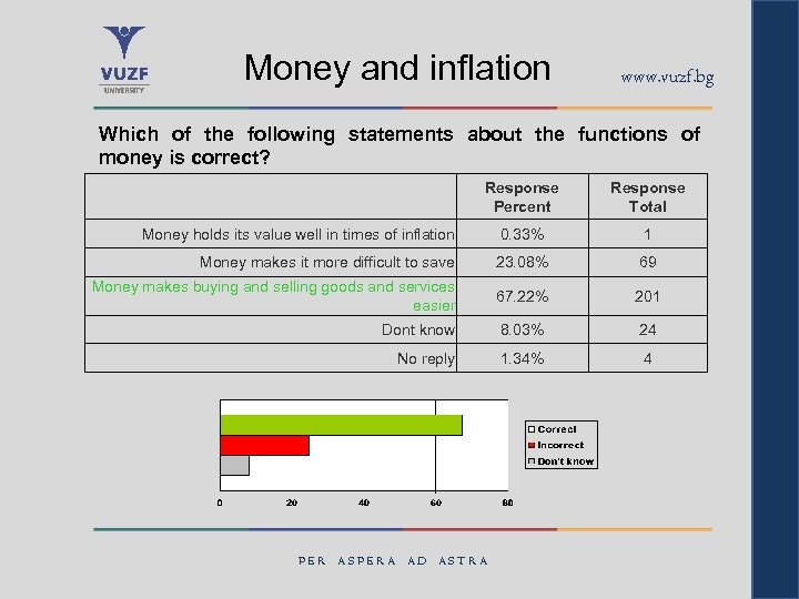 Money and inflation www. vuzf. bg Which of the following statements about the functions