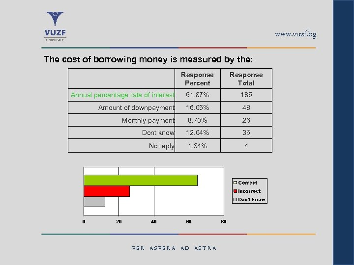 www. vuzf. bg The cost of borrowing money is measured by the: Response Percent