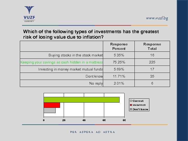 www. vuzf. bg Which of the following types of investments has the greatest risk