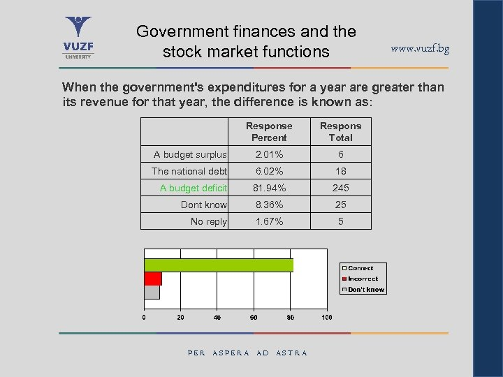 Government finances and the stock market functions www. vuzf. bg When the government's expenditures