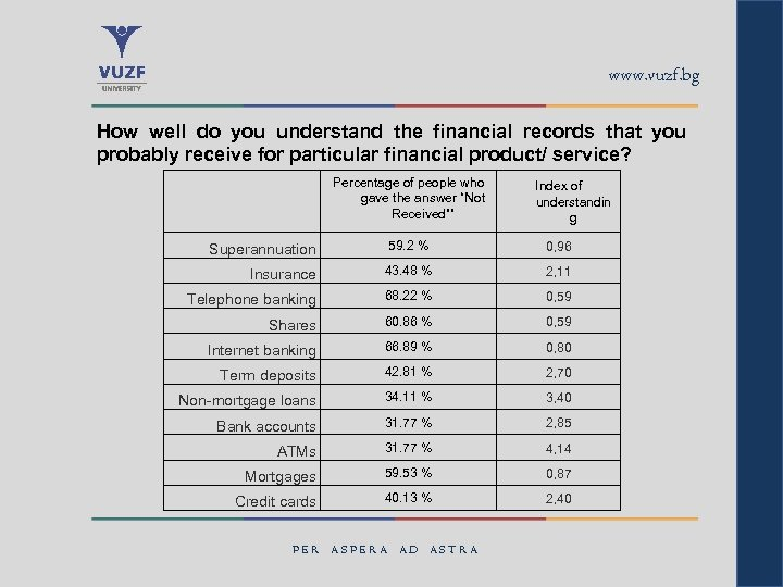 www. vuzf. bg How well do you understand the financial records that you probably