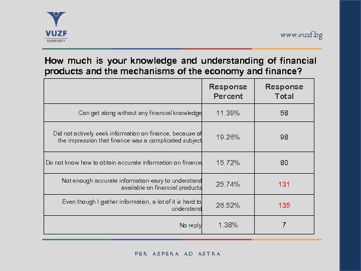 www. vuzf. bg How much is your knowledge and understanding of financial products and