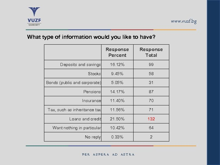 www. vuzf. bg What type of information would you like to have? Response Percent