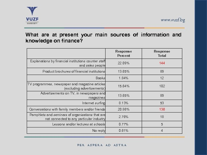 www. vuzf. bg What are at present your main sources of information and knowledge