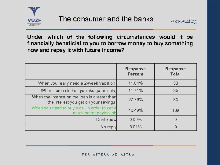 The consumer and the banks www. vuzf. bg Under which of the following circumstances