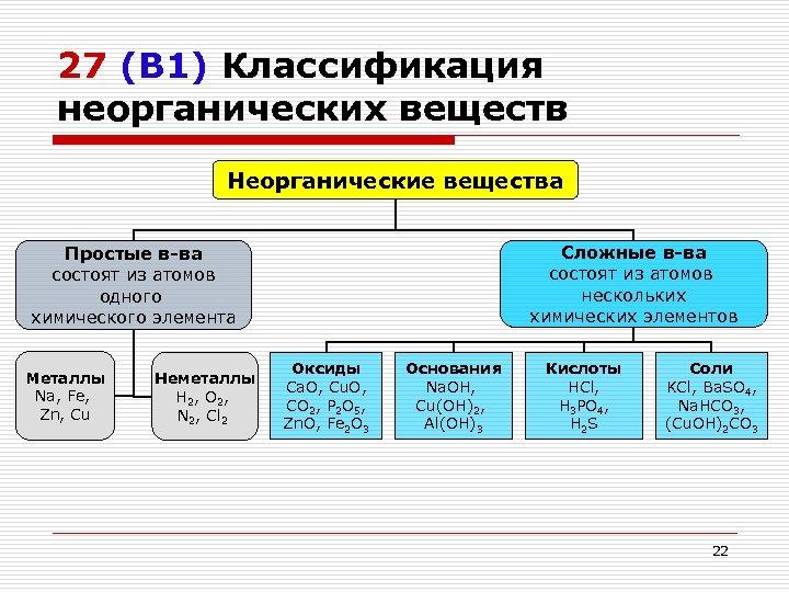 27 (В 1) Классификация неорганических веществ Неорганические вещества Сложные в-ва состоят из атомов нескольких
