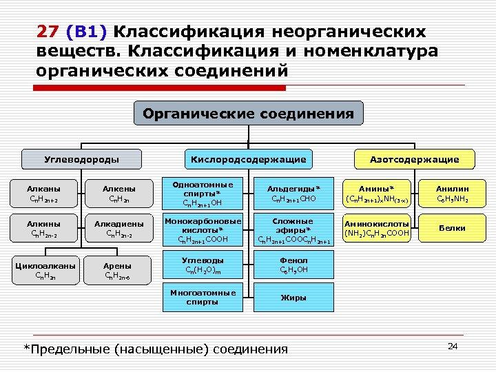 27 (В 1) Классификация неорганических веществ. Классификация и номенклатура органических соединений Органические соединения Углеводороды