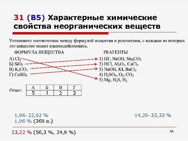 31 (В 5) Характерные химические свойства неорганических веществ 5 1 2 3 1, 96–
