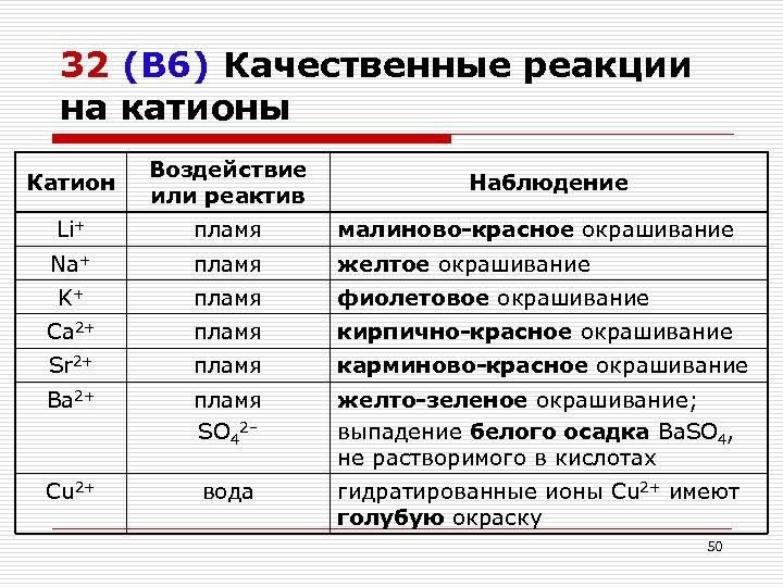 32 (В 6) Качественные реакции на катионы Катион Воздействие или реактив Li+ пламя малиново-красное
