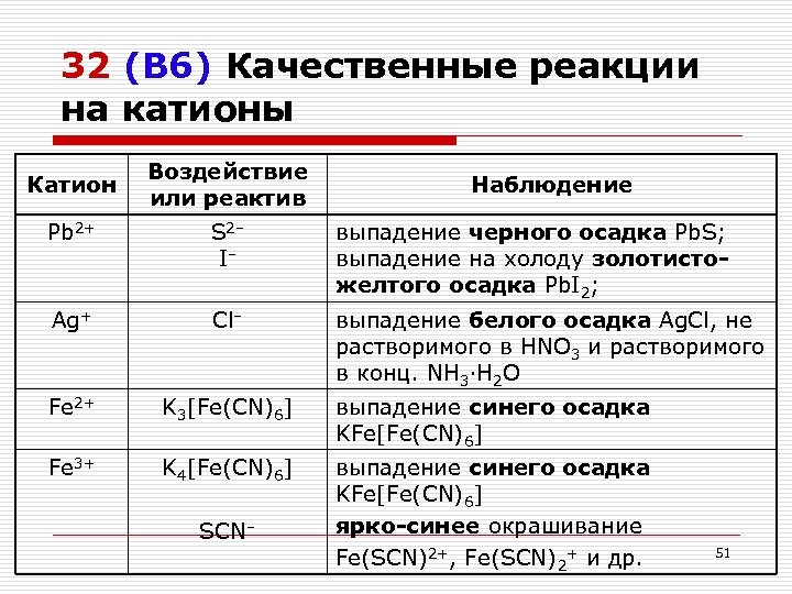 32 (В 6) Качественные реакции на катионы Катион Воздействие или реактив Наблюдение Pb 2+